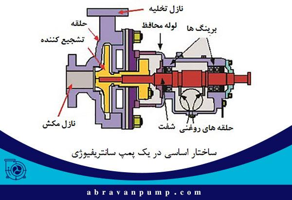 ساختار یک پمپ سانترفیوژ اسلاری