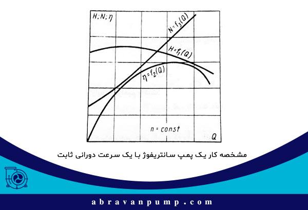 مشخصه کار یک پمپ سانتریفیوژ یا گریز از مرکز با سرعت دورانی ثابت