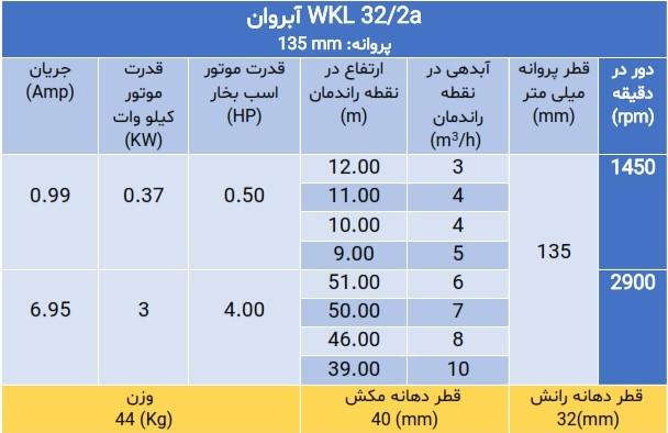 پمپ فشار قوی wkl 32/2a