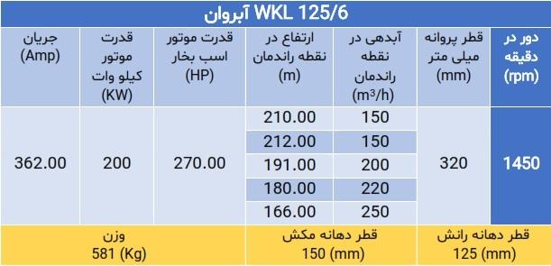 WKL 125/6