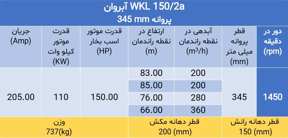 WKL 150/2a