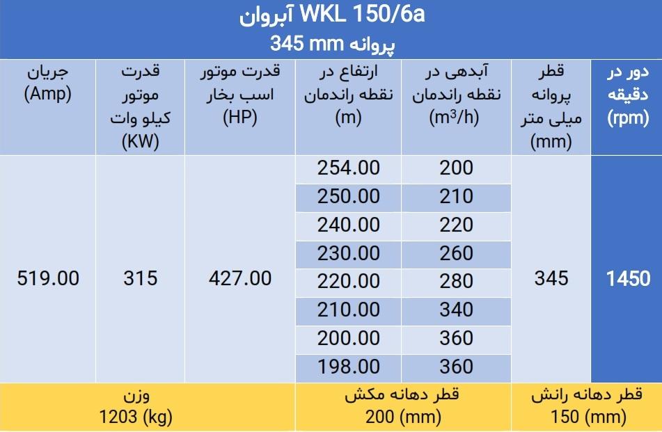 WKL 150/6a
