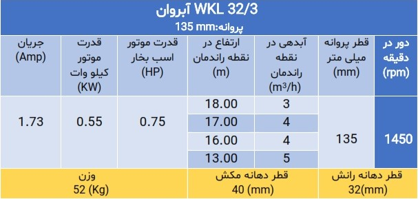 پمپ فشار قوی wkl 32/3