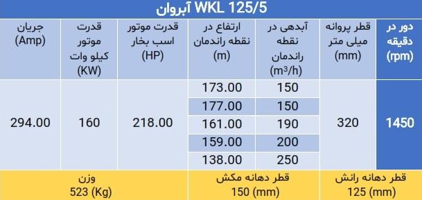 WKL 125/5