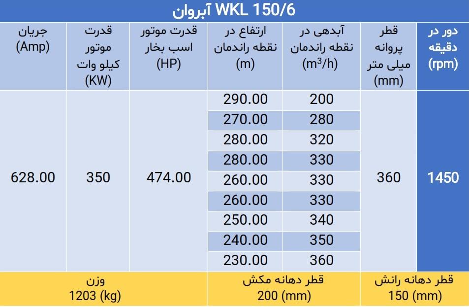 WKL 150/6