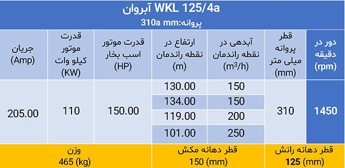 WKL 125/4a