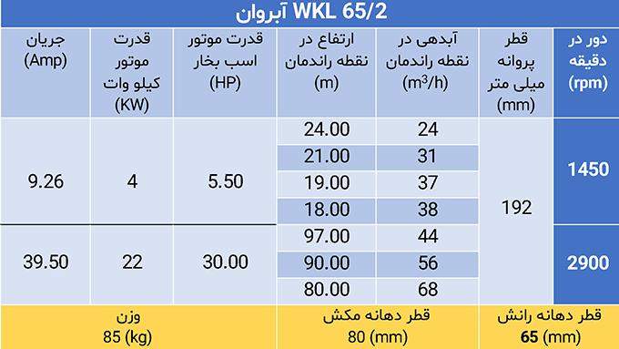 WKL 65/2