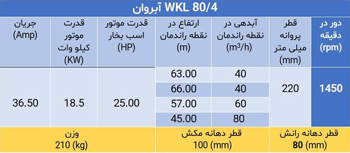 WKL 80/4