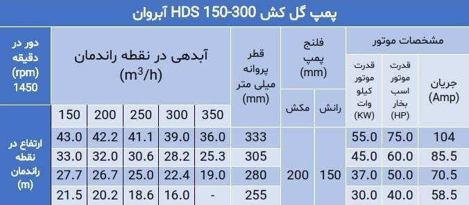 hds 150-300 pump